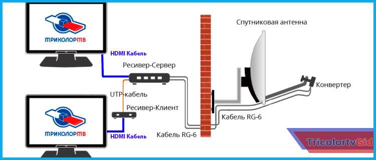 Как подключить Триколор ТВ на 2 телевизора - инструкция и схема подключения